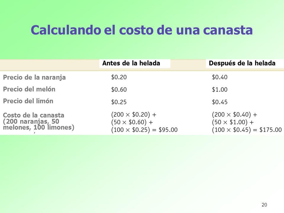 Calculando el costo de una canasta