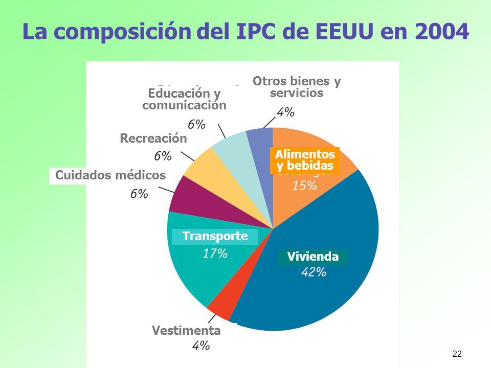 La composición del IPC de EEUU en 2004