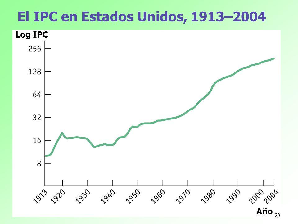 El IPC en Estados Unidos, 1913–2004