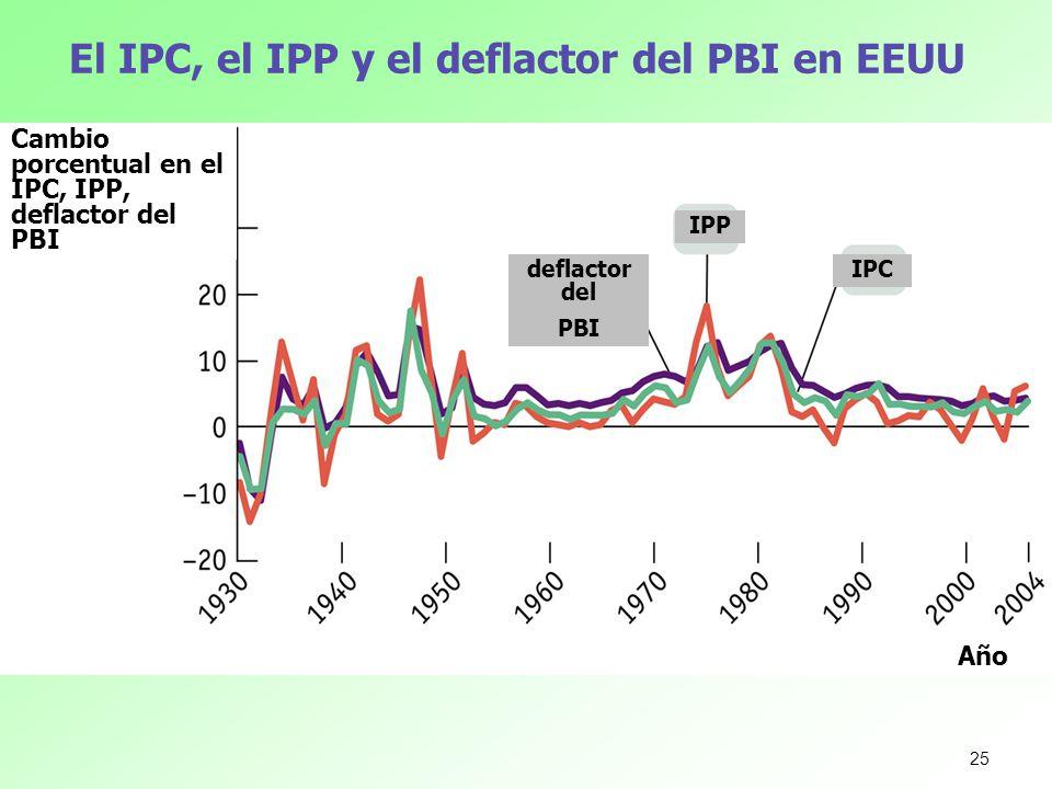 El IPC, el IPP y el deflactor del PBI en EEUU