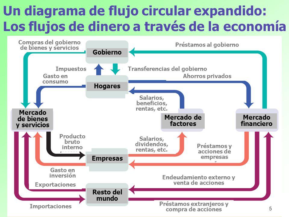 Un diagrama de flujo circular expandido: Los flujos de dinero a través de la economía