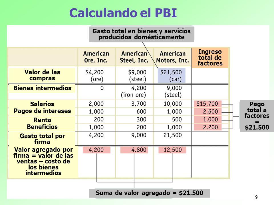 Calculando el PBI Gasto total en bienes y servicios producidos domésticamente. Ingreso total de factores.