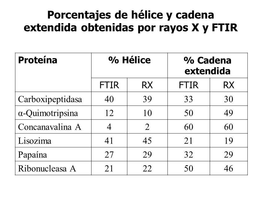 Porcentajes de hélice y cadena extendida obtenidas por rayos X y FTIR