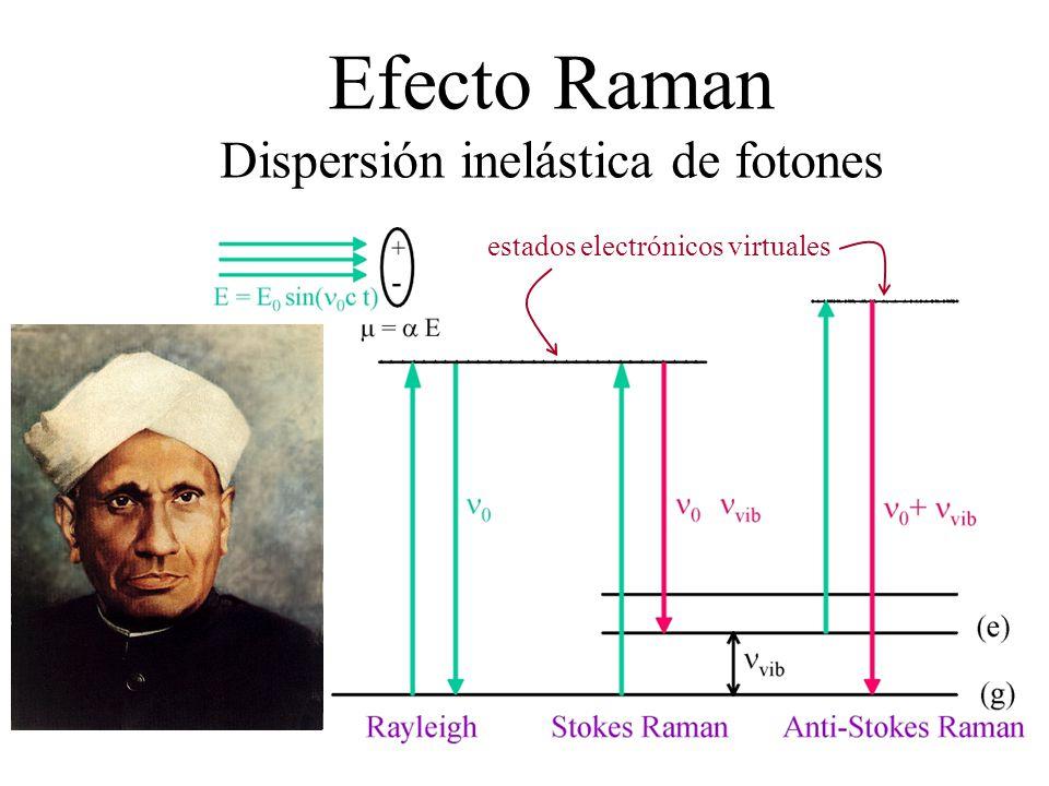 Efecto Raman Dispersión inelástica de fotones