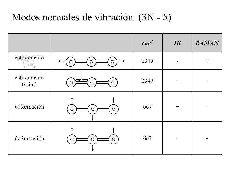 Modos normales de vibración (3N - 5)