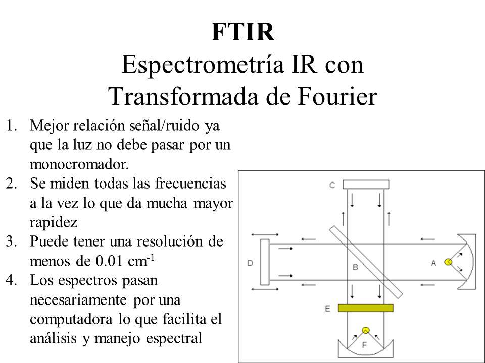 FTIR Espectrometría IR con Transformada de Fourier