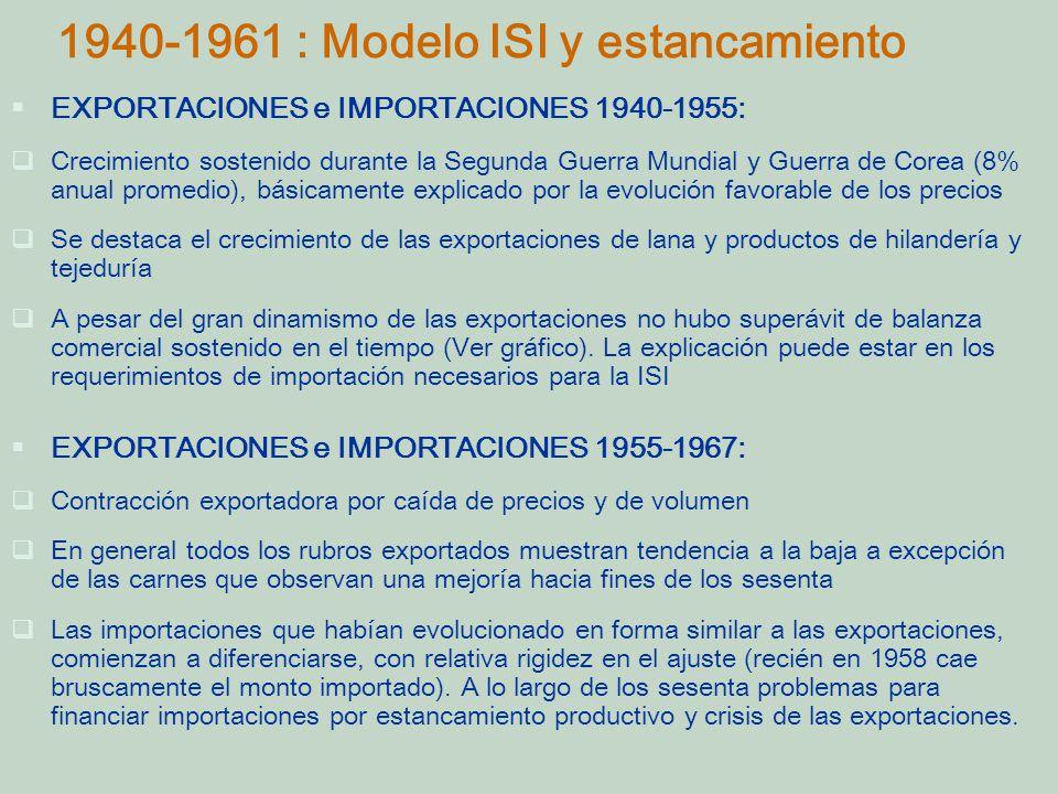 1940-1961 : Modelo ISI y estancamiento