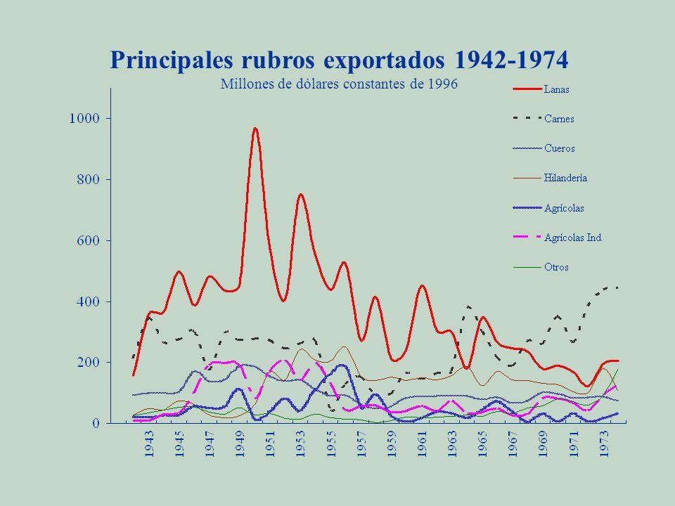 Principales rubros exportados 1942-1974 Millones de dólares constantes de 1996