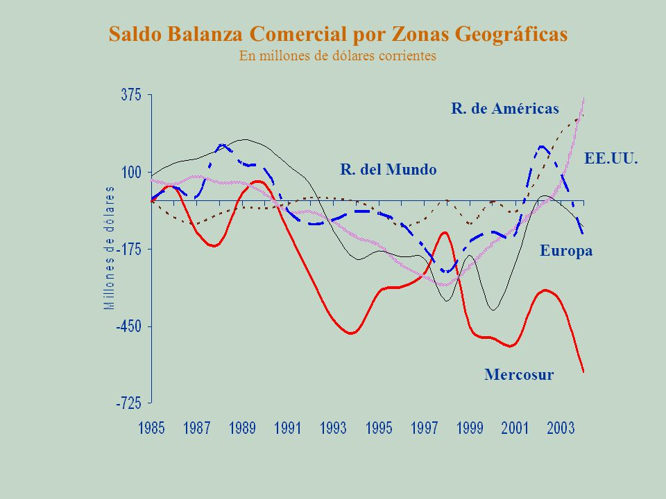 Saldo Balanza Comercial por Zonas Geográficas En millones de dólares corrientes