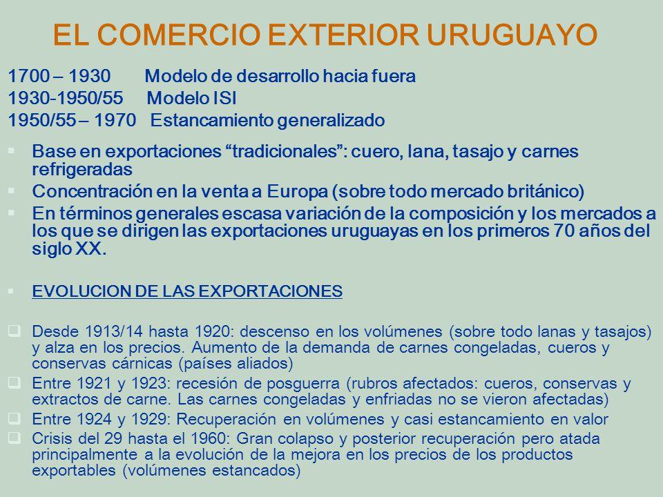 EL COMERCIO EXTERIOR URUGUAYO