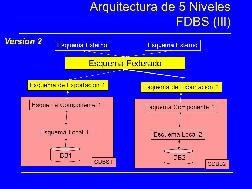 Arquitectura de 5 Niveles FDBS (III)
