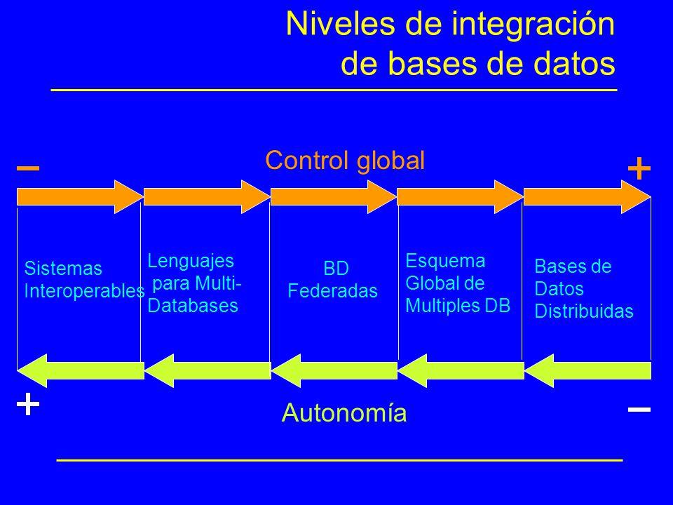 Niveles de integración de bases de datos