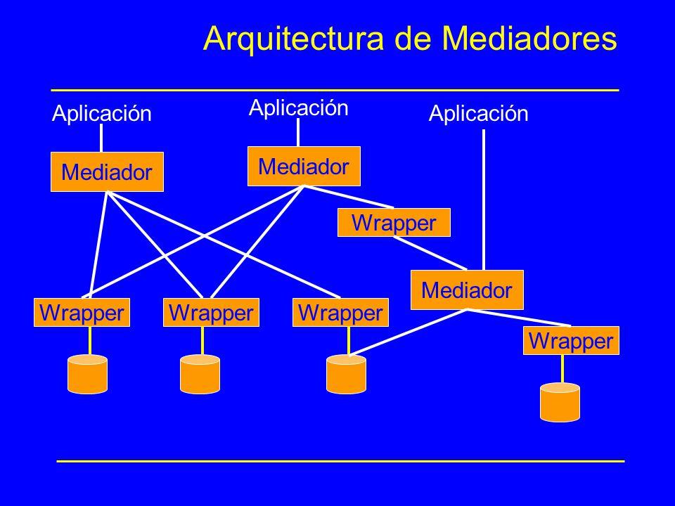Arquitectura de Mediadores