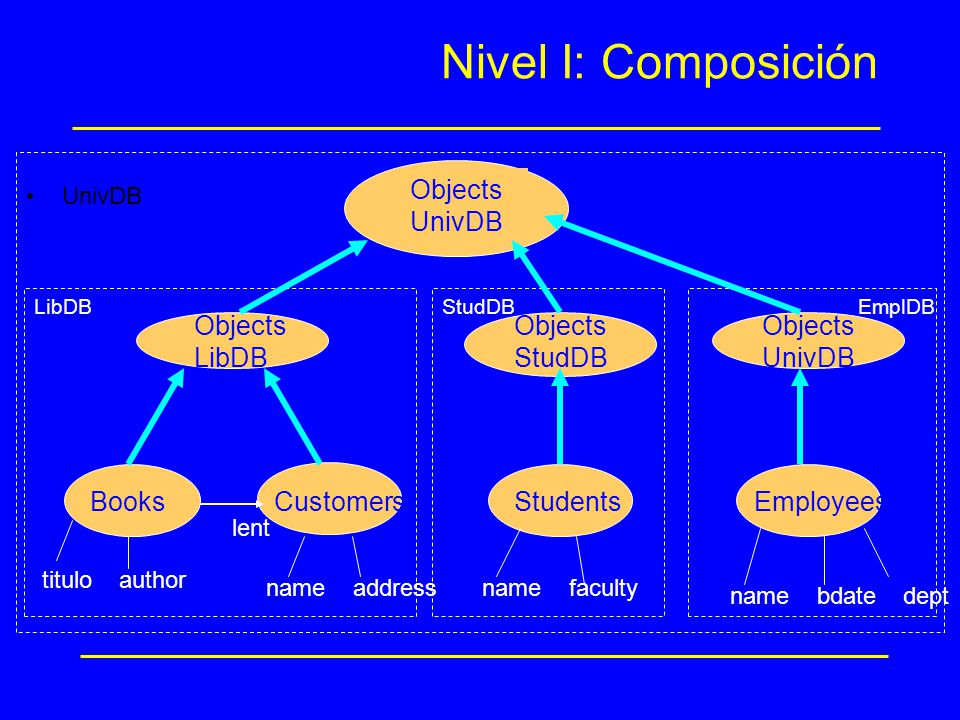 Nivel I: Composición Objects UnivDB Objects LibDB Objects StudDB