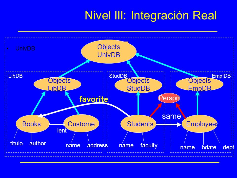 Nivel III: Integración Real