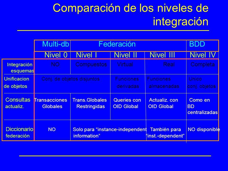 Comparación de los niveles de integración