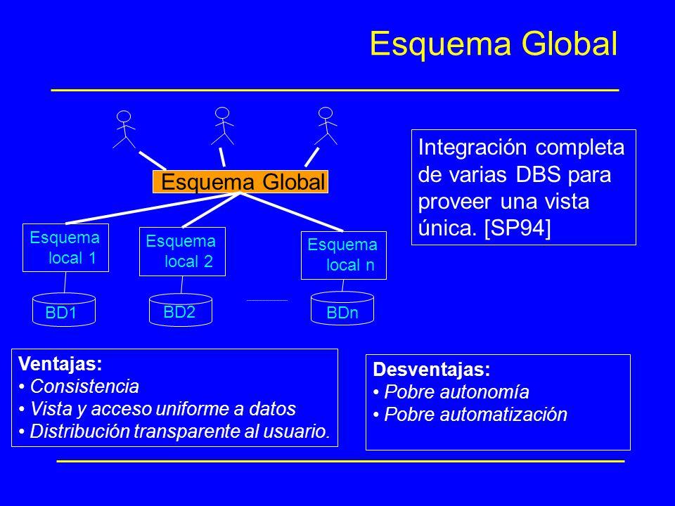 Esquema Global Integración completa de varias DBS para