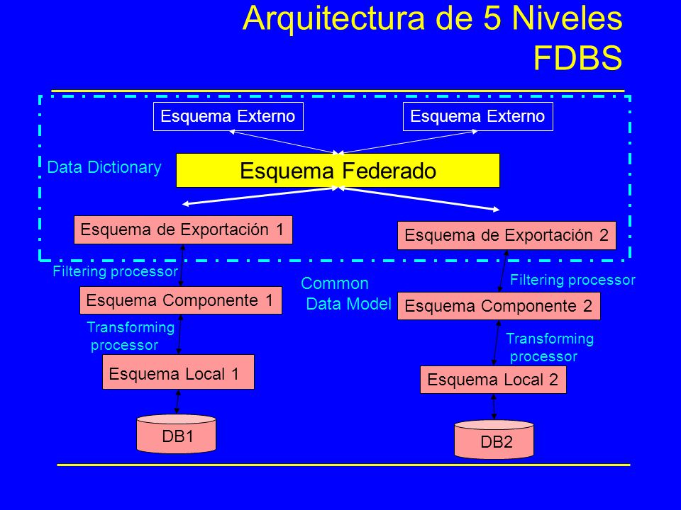 Arquitectura de 5 Niveles FDBS