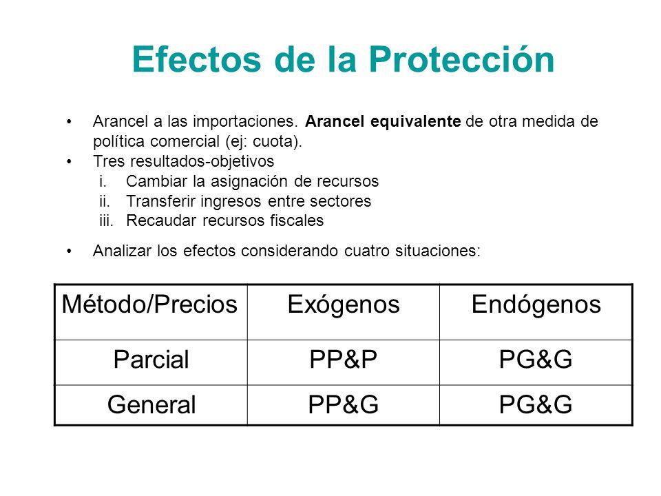 Efectos de la Protección