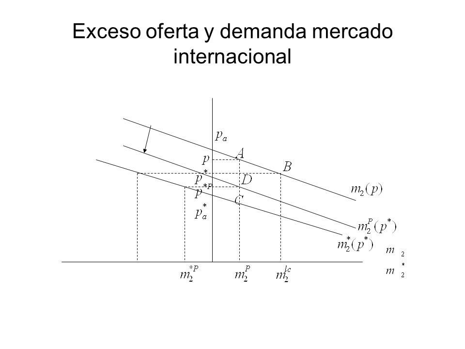 Exceso oferta y demanda mercado internacional