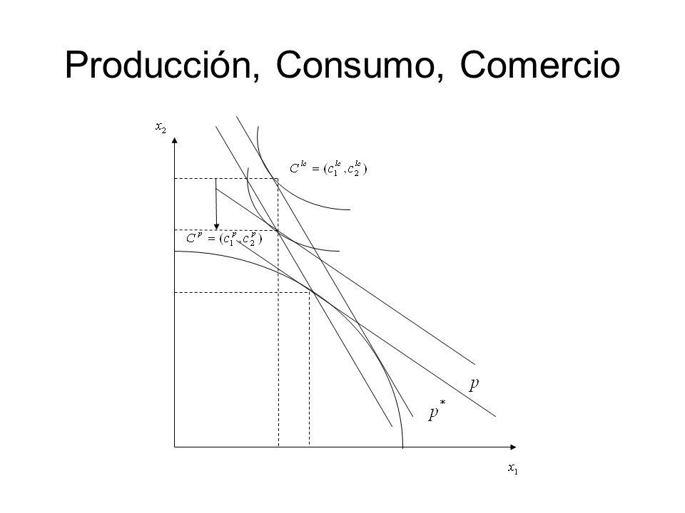 Producción, Consumo, Comercio