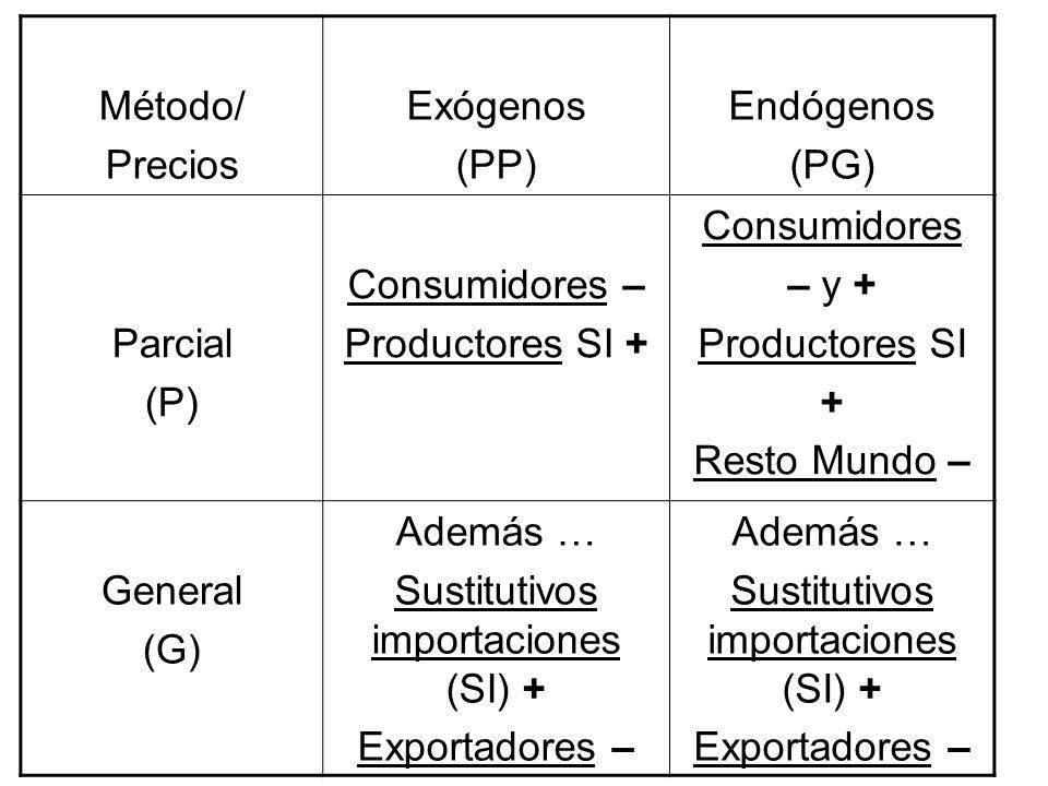 Sustitutivos importaciones (SI) +