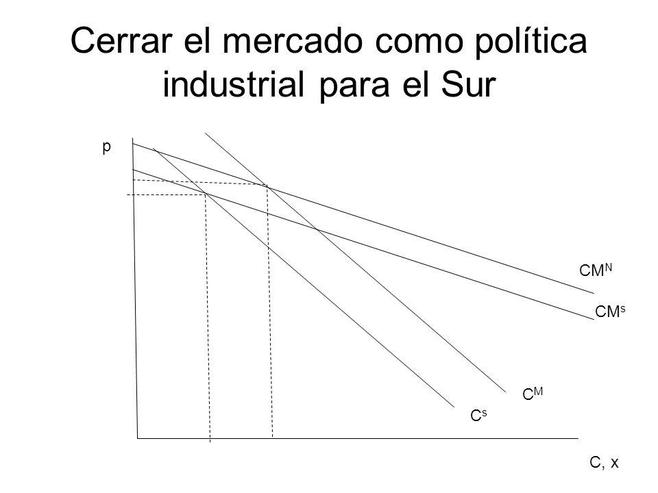Cerrar el mercado como política industrial para el Sur