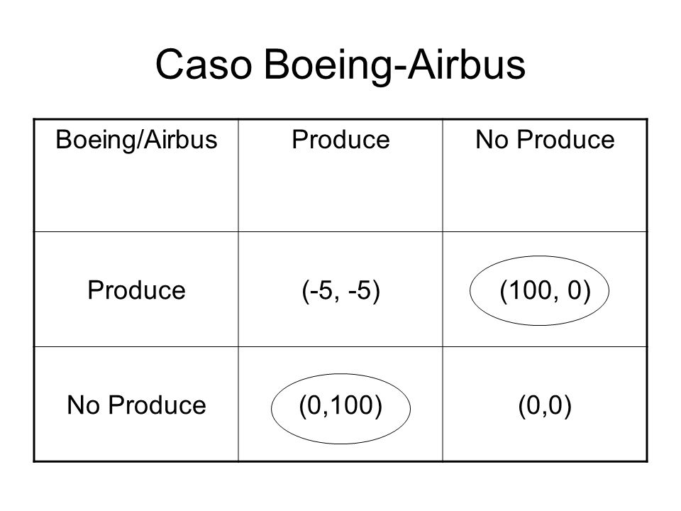 Caso Boeing-Airbus Boeing/Airbus Produce No Produce (-5, -5) (100, 0)