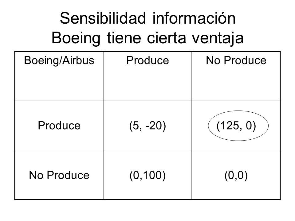 Sensibilidad información Boeing tiene cierta ventaja