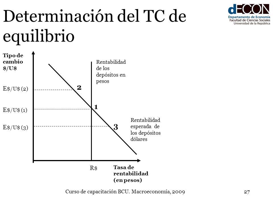 Determinación del TC de equilibrio