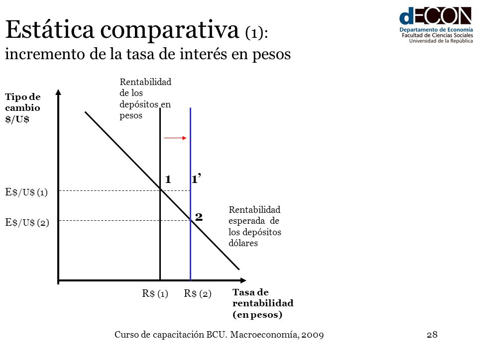 Estática comparativa (1): incremento de la tasa de interés en pesos
