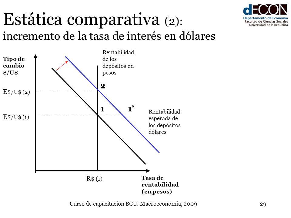 Estática comparativa (2): incremento de la tasa de interés en dólares