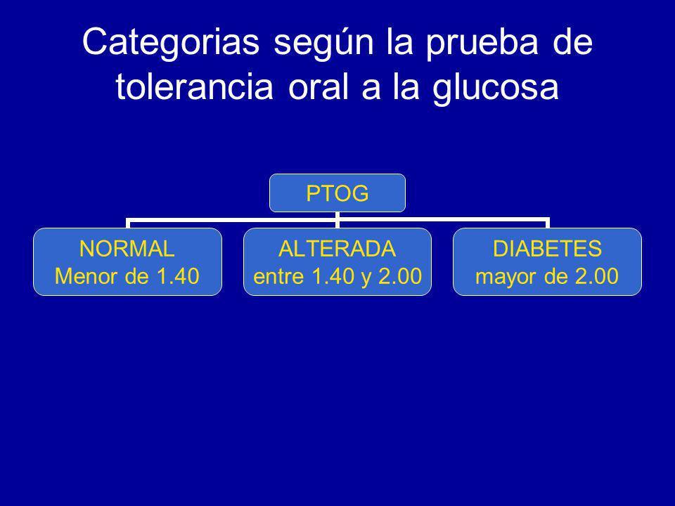 Categorias según la prueba de tolerancia oral a la glucosa