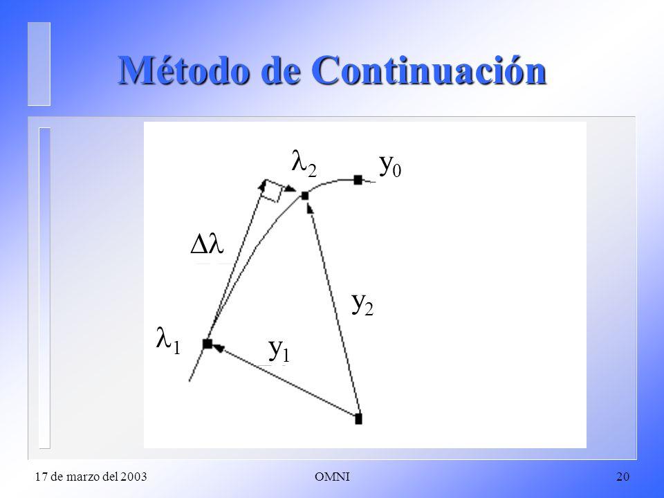 Método de Continuación