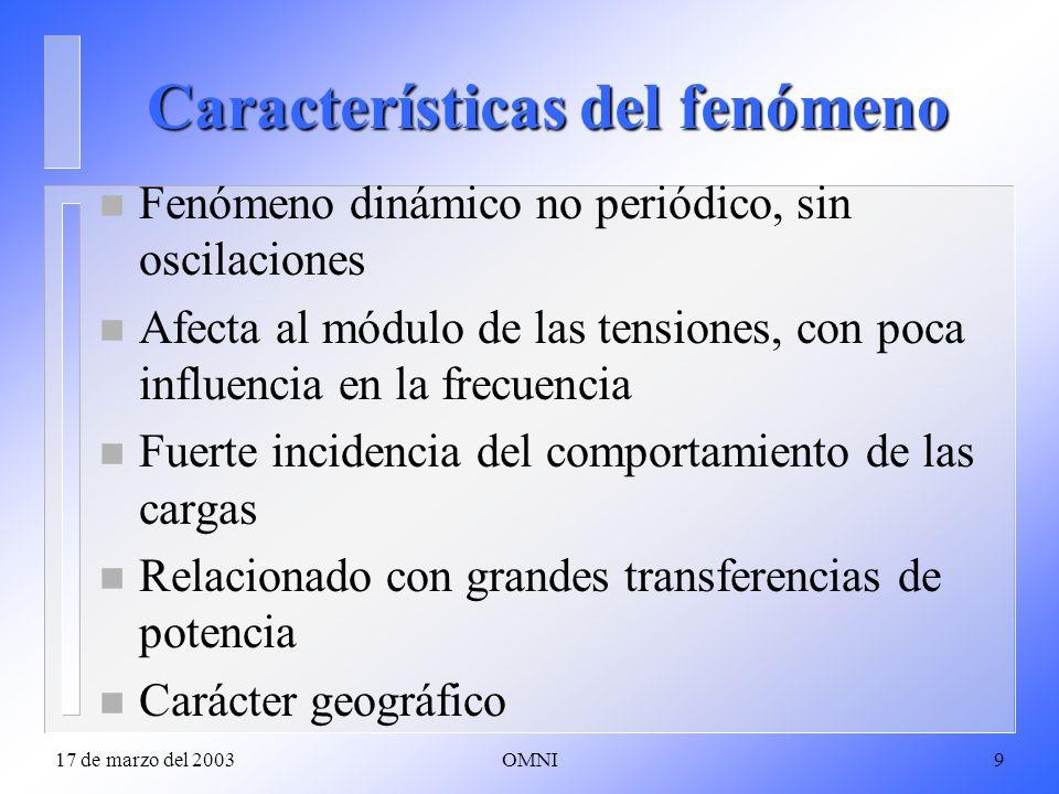 Características del fenómeno