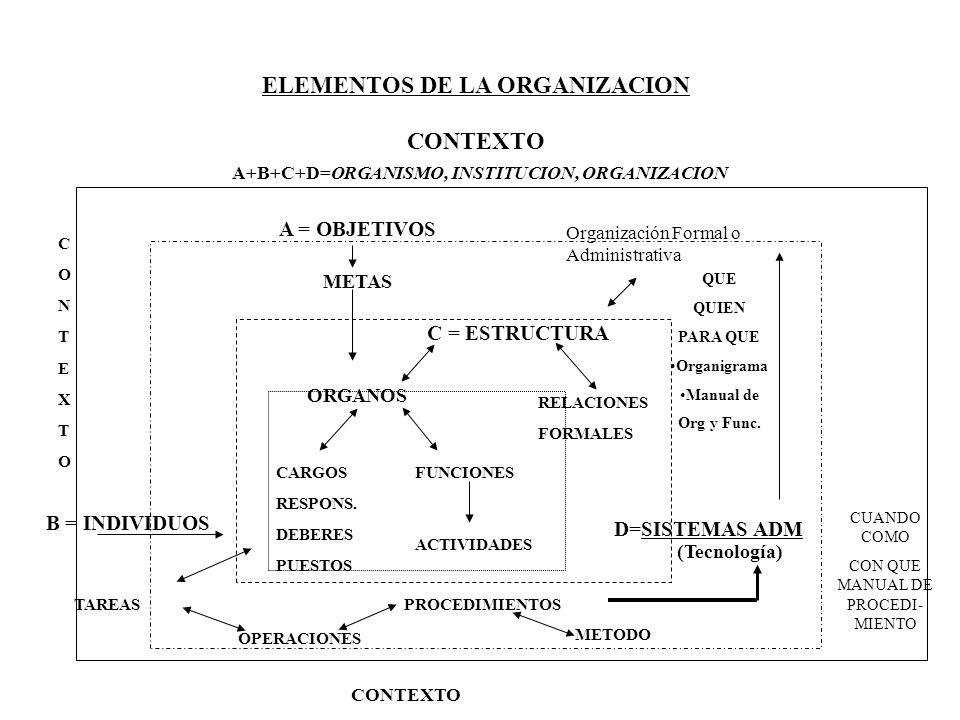 ELEMENTOS DE LA ORGANIZACION CONTEXTO