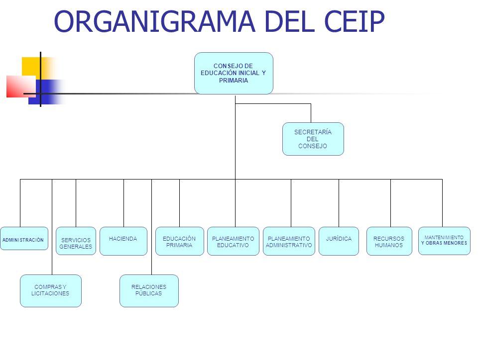 ORGANIGRAMA DEL CEIP CONSEJO DE EDUCACIÓN INICIAL Y PRIMARIA
