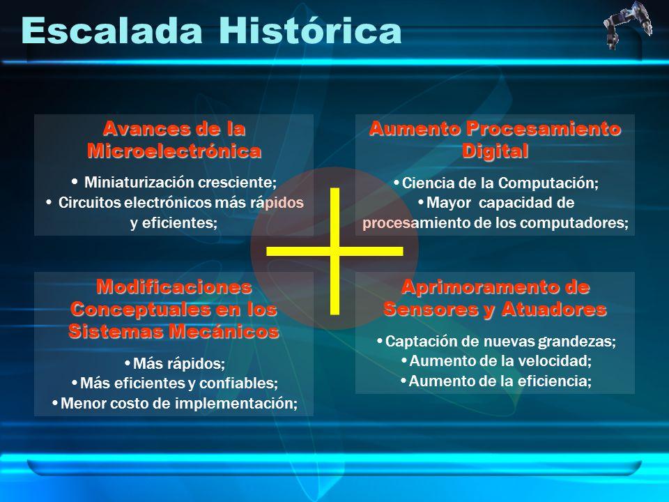 Escalada Histórica Avances de la Microelectrónica