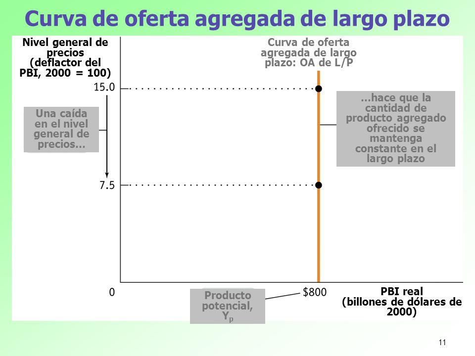 Curva de oferta agregada de largo plazo