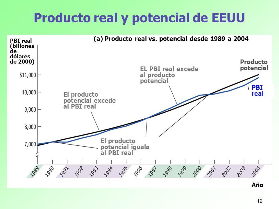 Producto real y potencial de EEUU