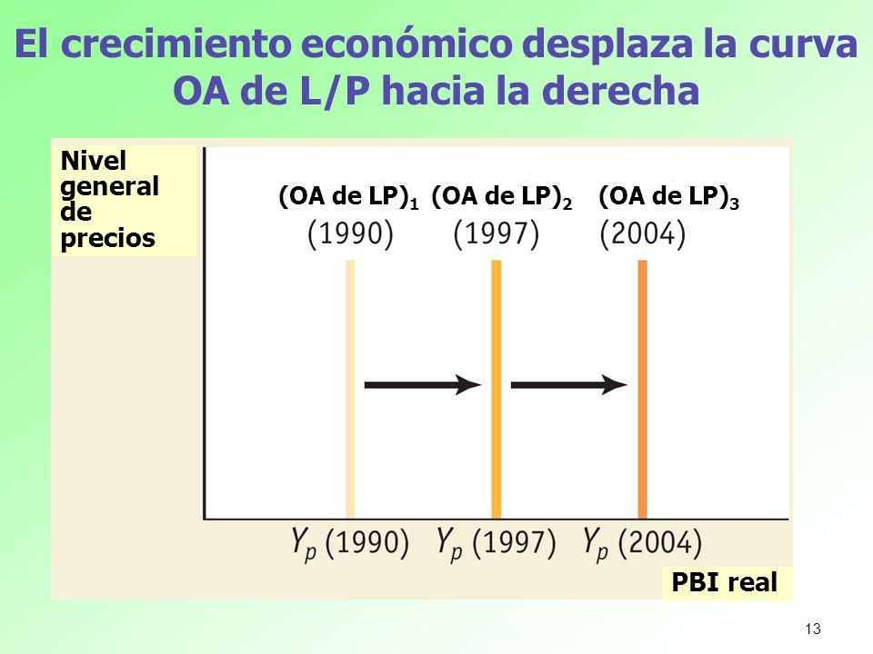 El crecimiento económico desplaza la curva OA de L/P hacia la derecha