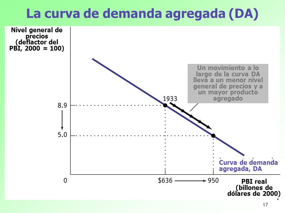 La curva de demanda agregada (DA)