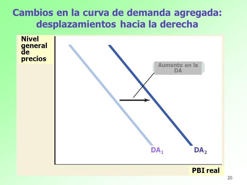 Cambios en la curva de demanda agregada: desplazamientos hacia la derecha