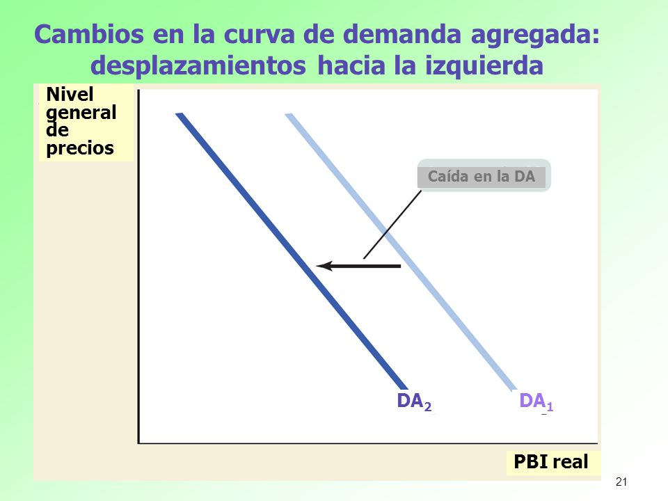 Cambios en la curva de demanda agregada: desplazamientos hacia la izquierda
