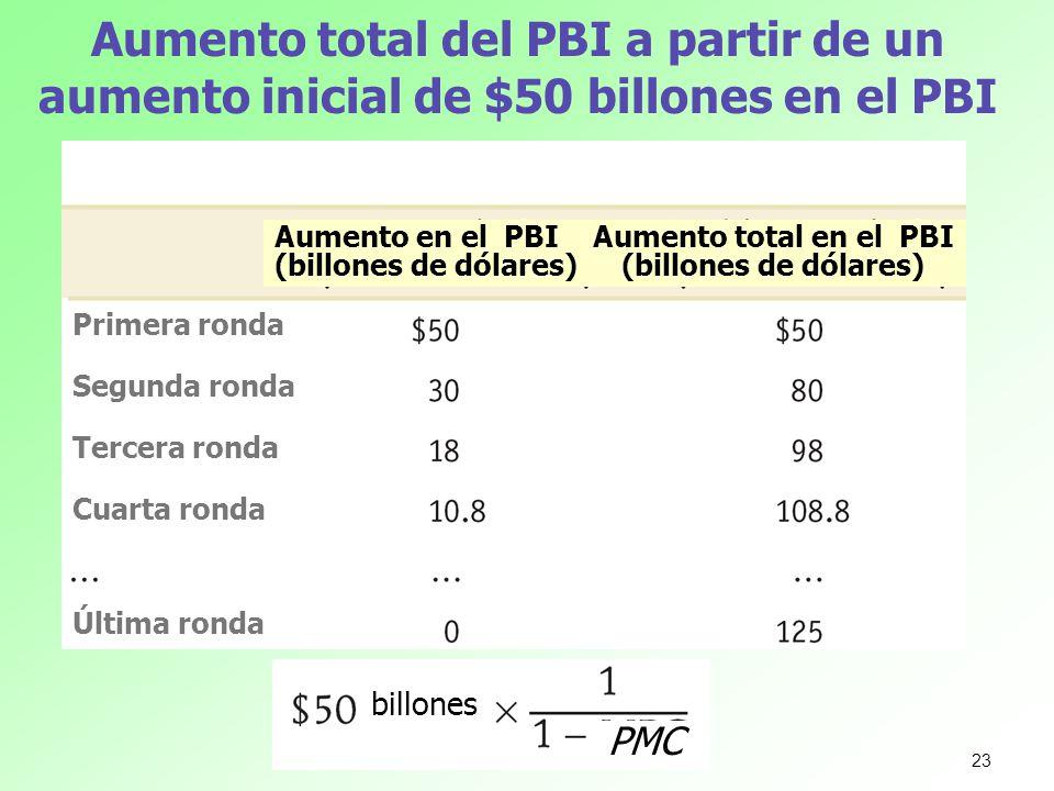Aumento total en el PBI (billones de dólares)