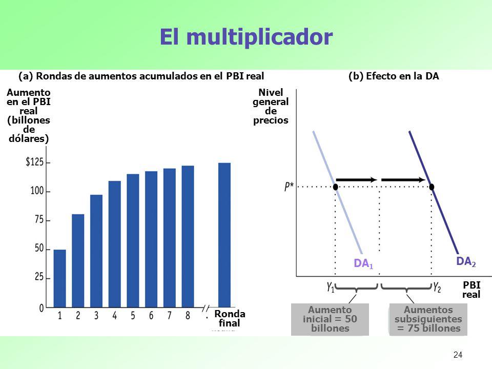 El multiplicador (a) Rondas de aumentos acumulados en el PBI real. (b) Efecto en la DA. Aumento en el PBI real (billones de dólares)