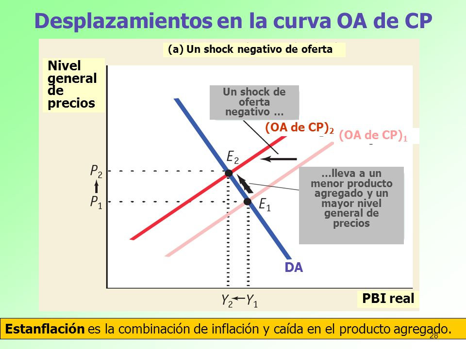 Desplazamientos en la curva OA de CP