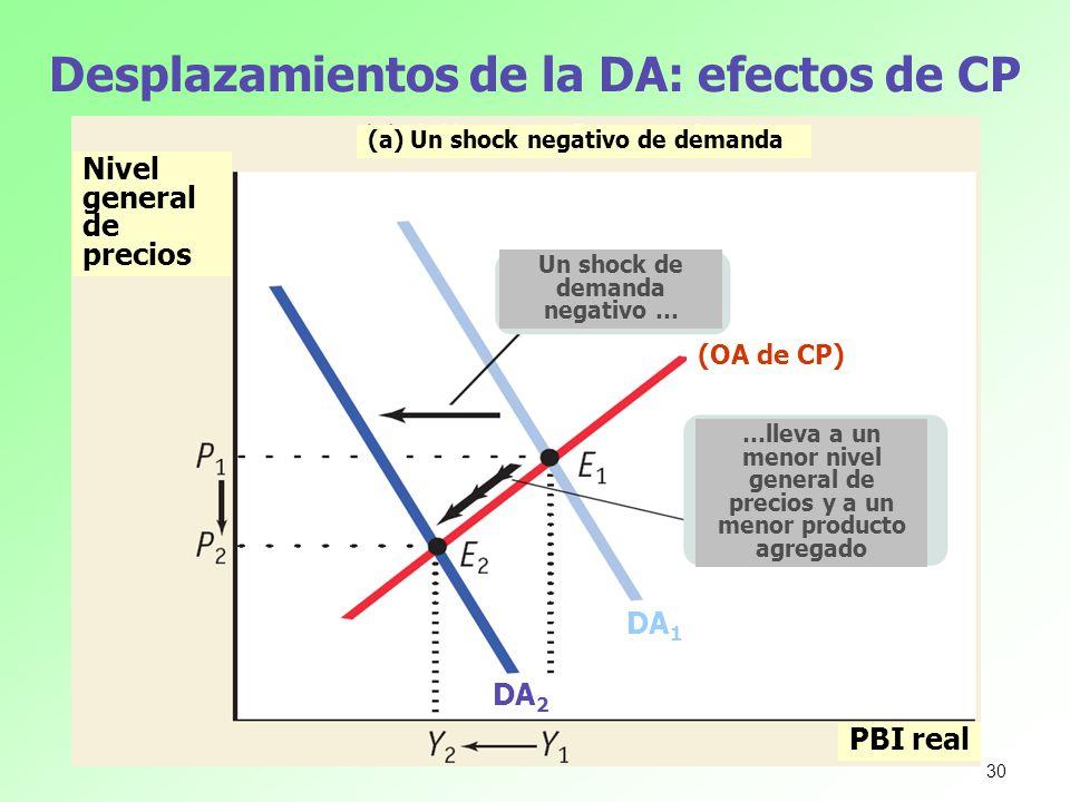 Desplazamientos de la DA: efectos de CP