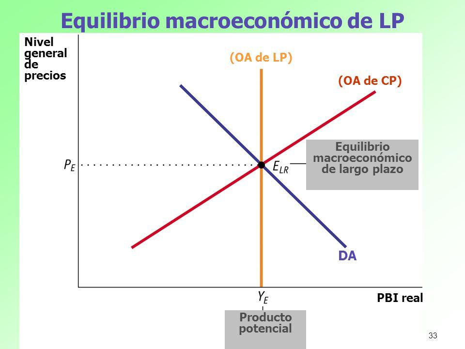 Equilibrio macroeconómico de LP