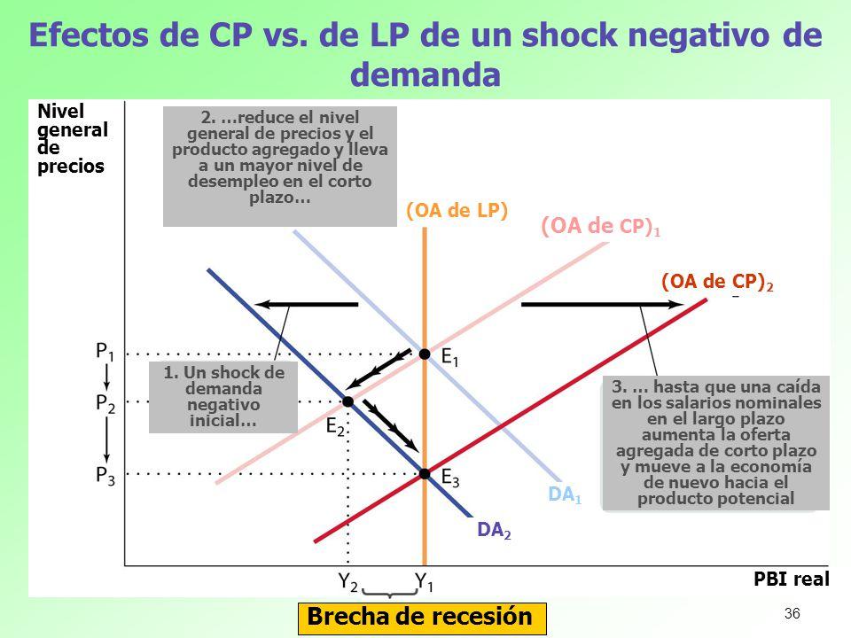 Efectos de CP vs. de LP de un shock negativo de demanda